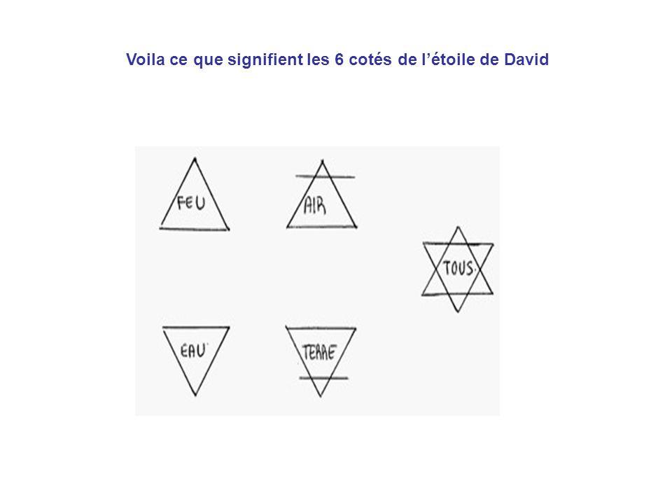 Voila ce que signifient les 6 cotés de l'étoile de David