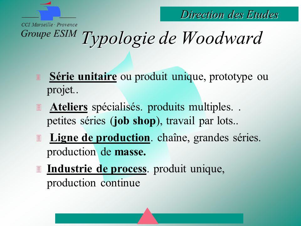 Direction des Etudes CCI Marseille · Provence Groupe ESIM Typologie de Woodward  Série unitaire ou produit unique, prototype ou projet..