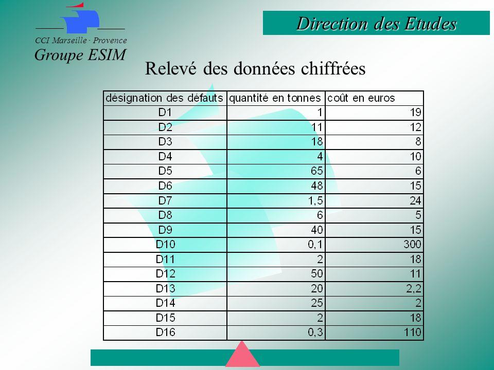 Direction des Etudes CCI Marseille · Provence Groupe ESIM Relevé des données chiffrées