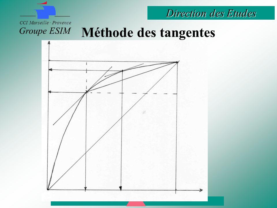 Direction des Etudes CCI Marseille · Provence Groupe ESIM Méthode des tangentes