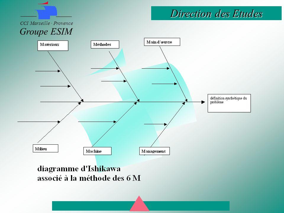Direction des Etudes CCI Marseille · Provence Groupe ESIM
