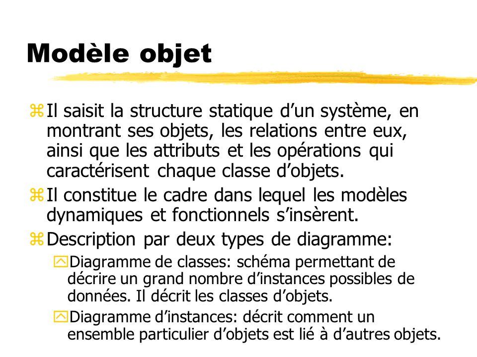 Modèle objet zIl saisit la structure statique d'un système, en montrant ses objets, les relations entre eux, ainsi que les attributs et les opérations