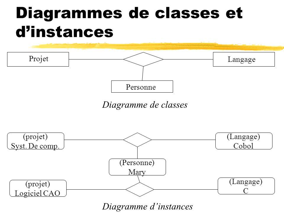 Diagrammes de classes et d'instances Projet Personne Langage Diagramme de classes (projet) Syst. De comp. (projet) Logiciel CAO (Langage) Cobol (Langa