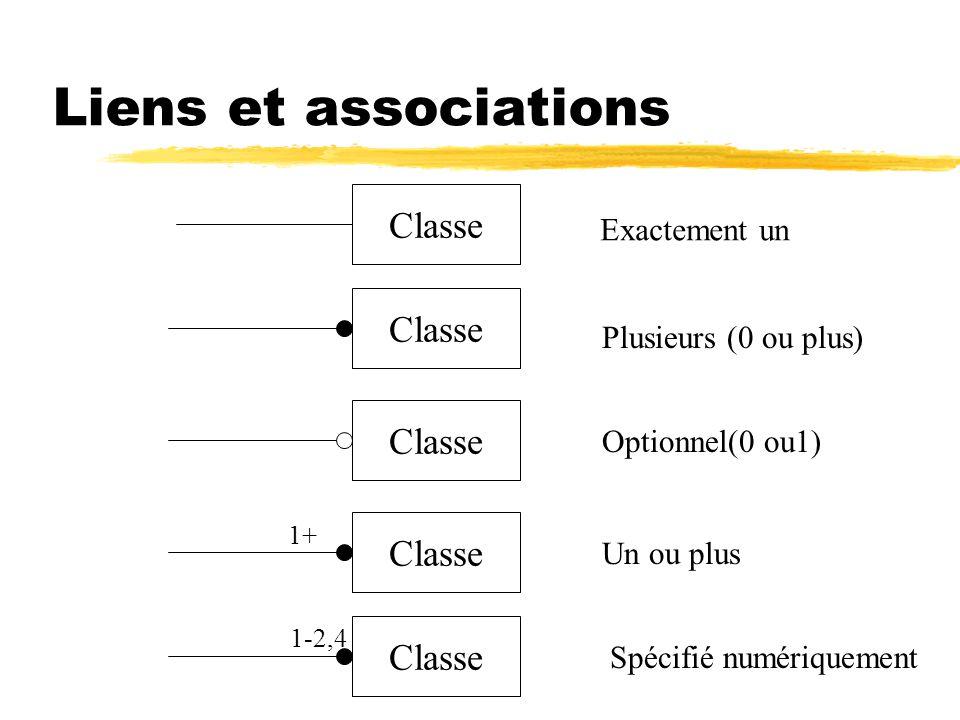 Liens et associations Classe 1+ 1-2,4 Exactement un Plusieurs (0 ou plus) Optionnel(0 ou1) Un ou plus Spécifié numériquement