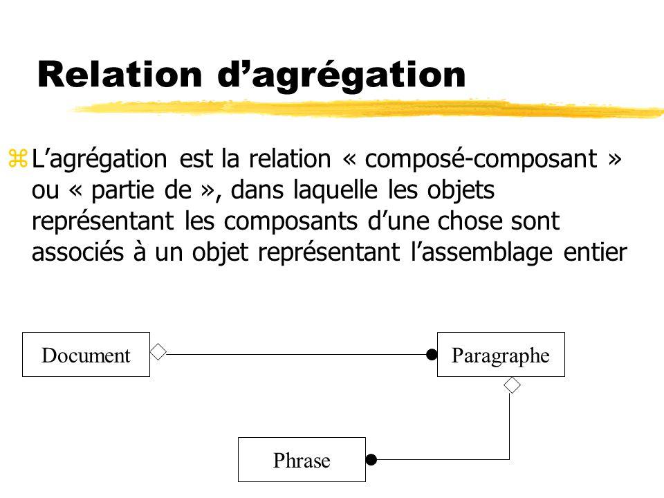 Relation d'agrégation zL'agrégation est la relation « composé-composant » ou « partie de », dans laquelle les objets représentant les composants d'une