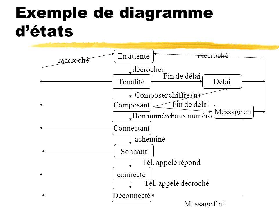 Exemple de diagramme d'états Composant Tonalité décrocher En attente Composer chiffre (n) Délai Fin de délai Faux numéro Message en. Connectant Bon nu
