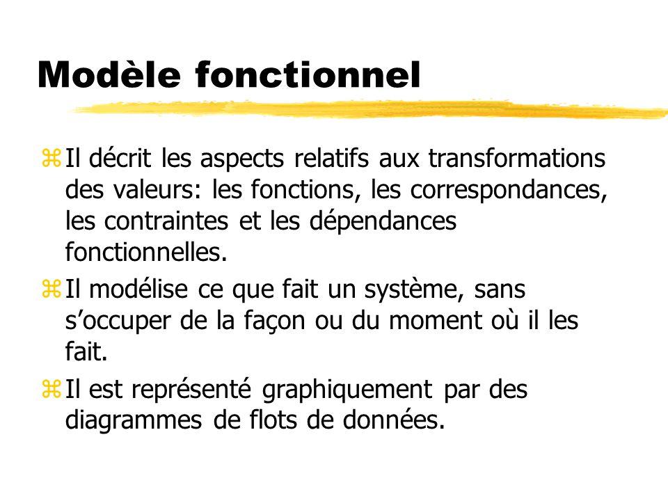 Modèle fonctionnel zIl décrit les aspects relatifs aux transformations des valeurs: les fonctions, les correspondances, les contraintes et les dépenda