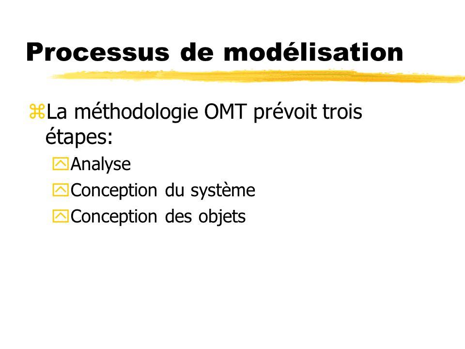 Processus de modélisation zLa méthodologie OMT prévoit trois étapes: yAnalyse yConception du système yConception des objets