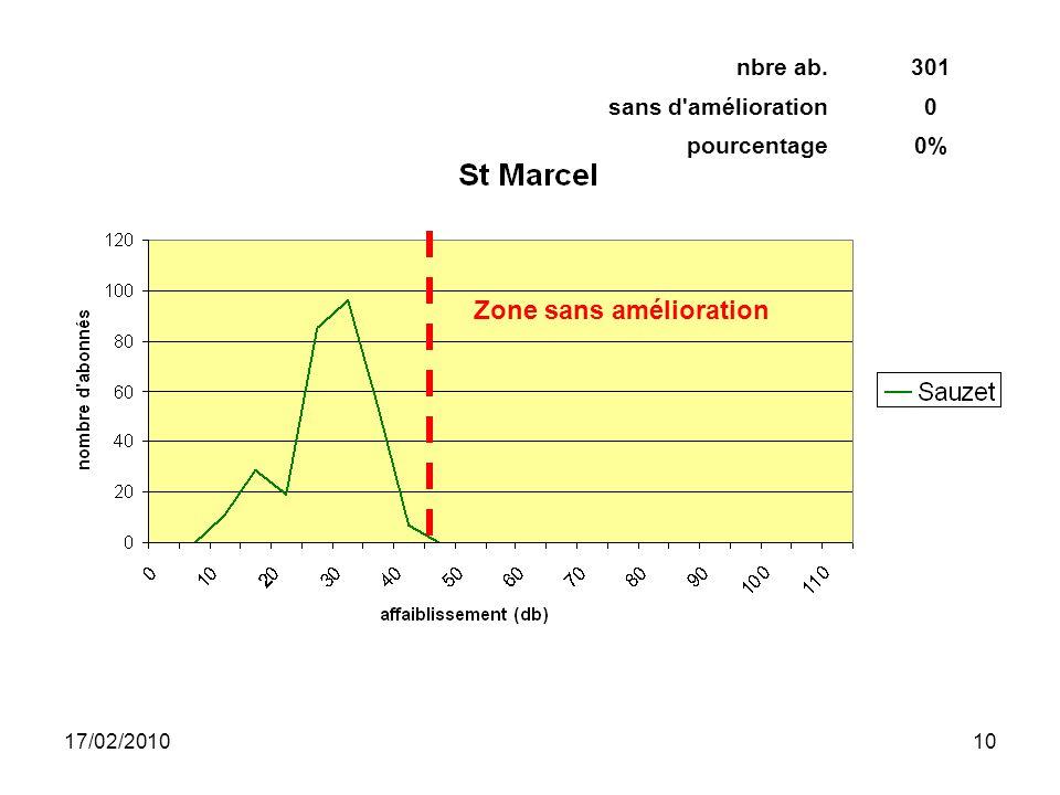 17/02/201010 Zone sans amélioration nbre ab.301 sans d amélioration0 pourcentage0%