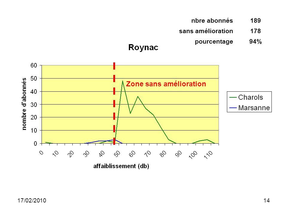 17/02/201014 Zone sans amélioration nbre abonnés189 sans amélioration178 pourcentage94%