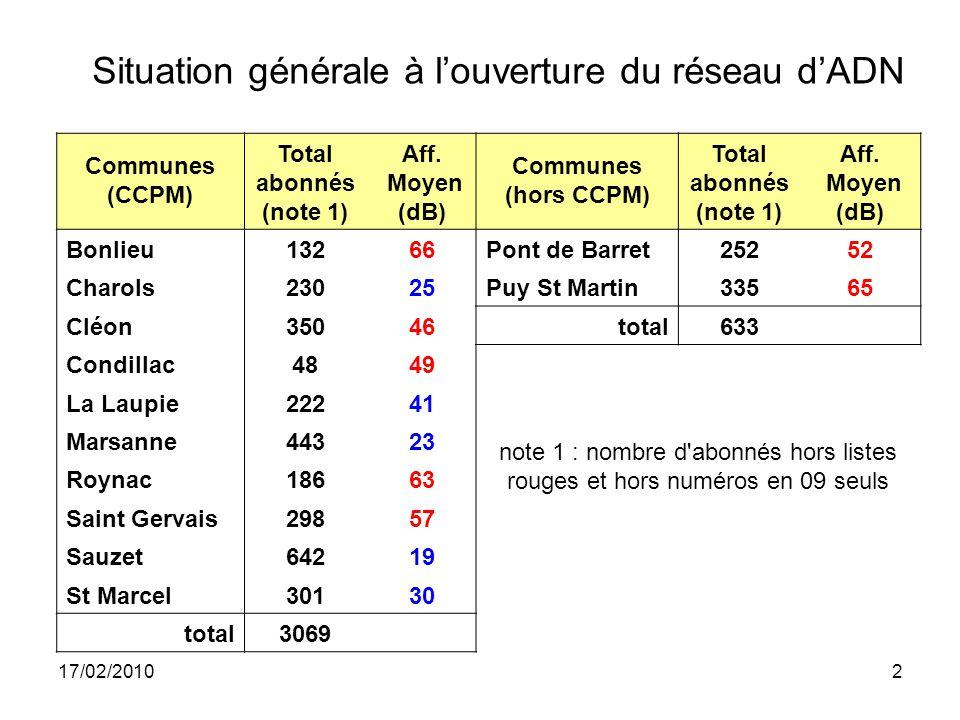 17/02/20102 Situation générale à l'ouverture du réseau d'ADN Communes (CCPM) Total abonnés (note 1) Aff.