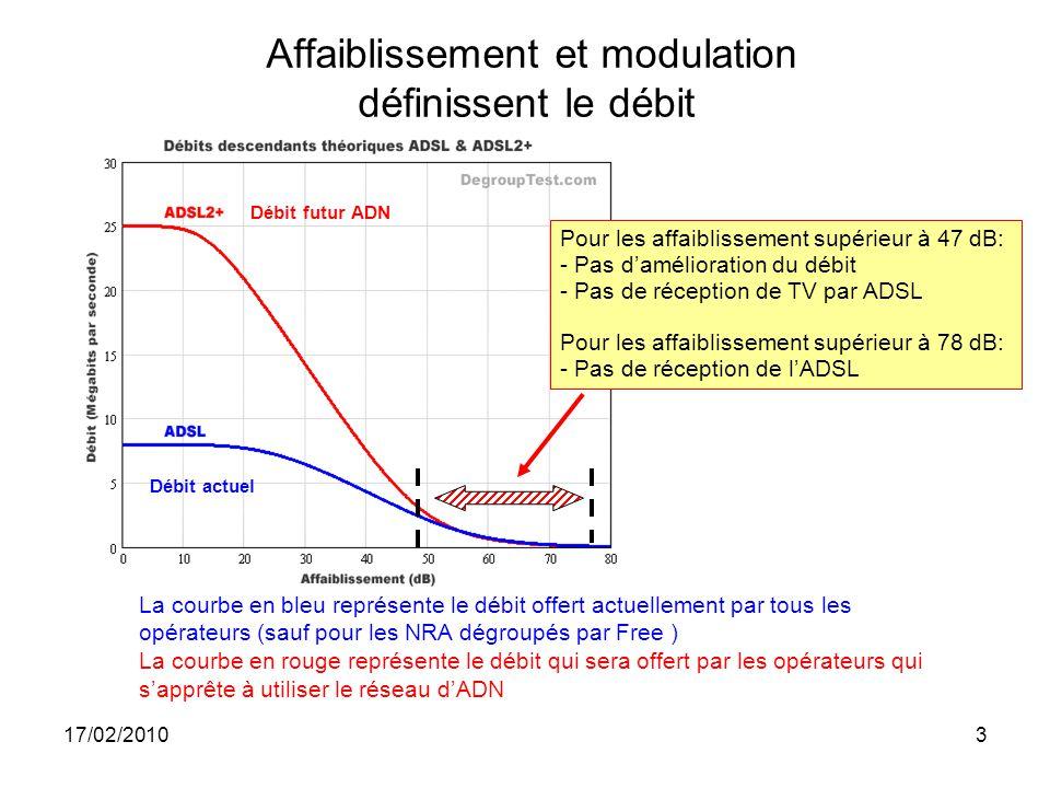 17/02/20103 Affaiblissement et modulation définissent le débit Pour les affaiblissement supérieur à 47 dB: - Pas d'amélioration du débit - Pas de réception de TV par ADSL Pour les affaiblissement supérieur à 78 dB: - Pas de réception de l'ADSL Débit futur ADN Débit actuel La courbe en bleu représente le débit offert actuellement par tous les opérateurs (sauf pour les NRA dégroupés par Free ) La courbe en rouge représente le débit qui sera offert par les opérateurs qui s'apprête à utiliser le réseau d'ADN
