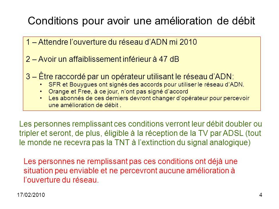 17/02/201015 Zone sans amélioration nbre abonnés252 sans amélioration201 pourcentage80%