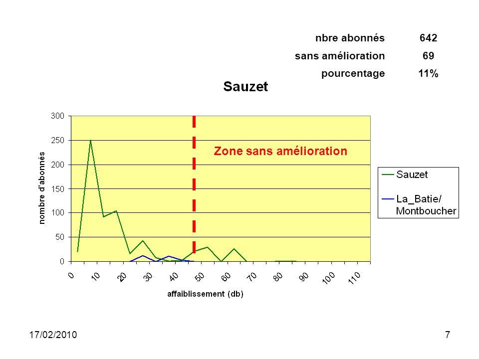 17/02/20107 Zone sans amélioration nbre abonnés642 sans amélioration69 pourcentage11%