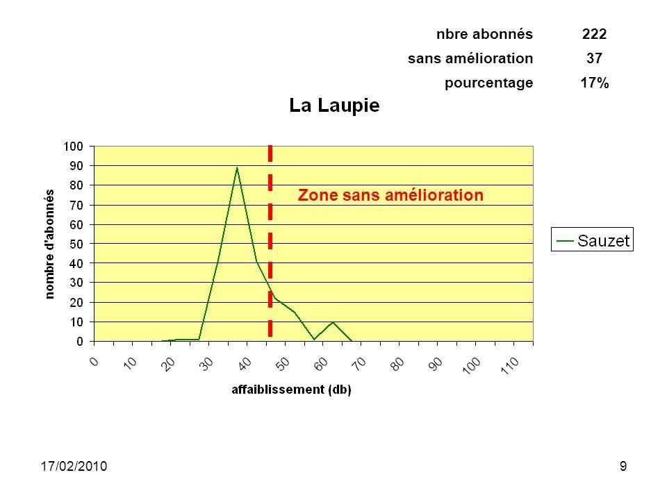 17/02/20109 Zone sans amélioration nbre abonnés222 sans amélioration37 pourcentage17%