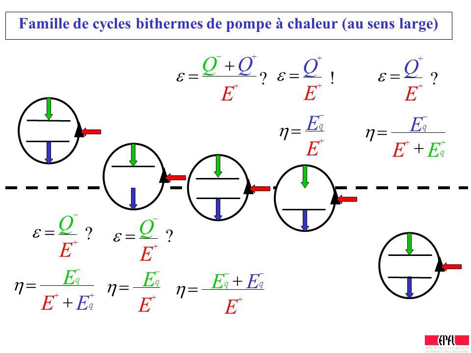 Famille de cycles bithermes de pompe à chaleur (au sens large)   q E  E  q  E   Q  E ?  q  E  E  q  E  q  E  E   Q   Q  E ?