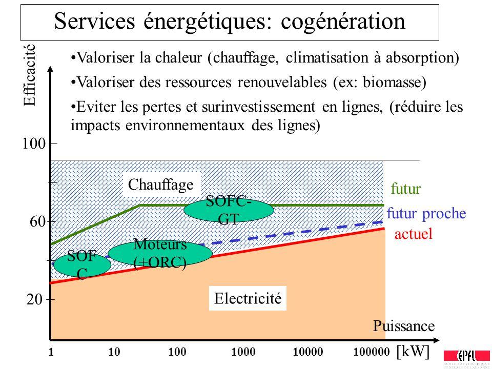 Services énergétiques: cogénération Puissance Efficacité 100 60 20 actuel futur Electricité Chauffage futur proche Valoriser la chaleur (chauffage, cl