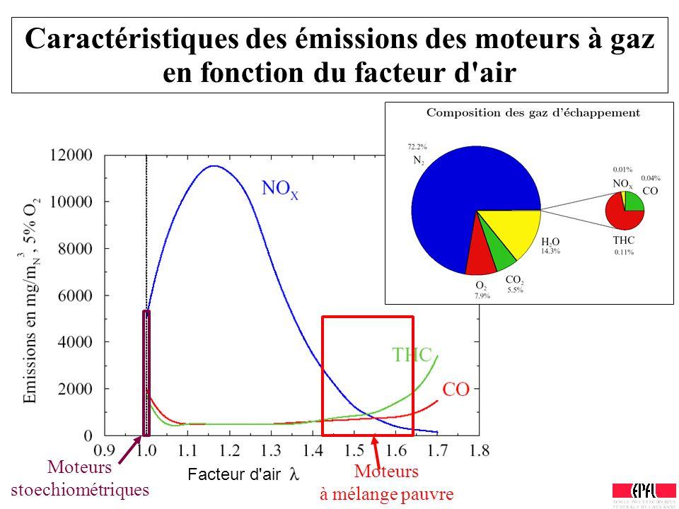 Caractéristiques des émissions des moteurs à gaz en fonction du facteur d'air Moteurs stoechiométriques Moteurs à mélange pauvre Facteur d'air