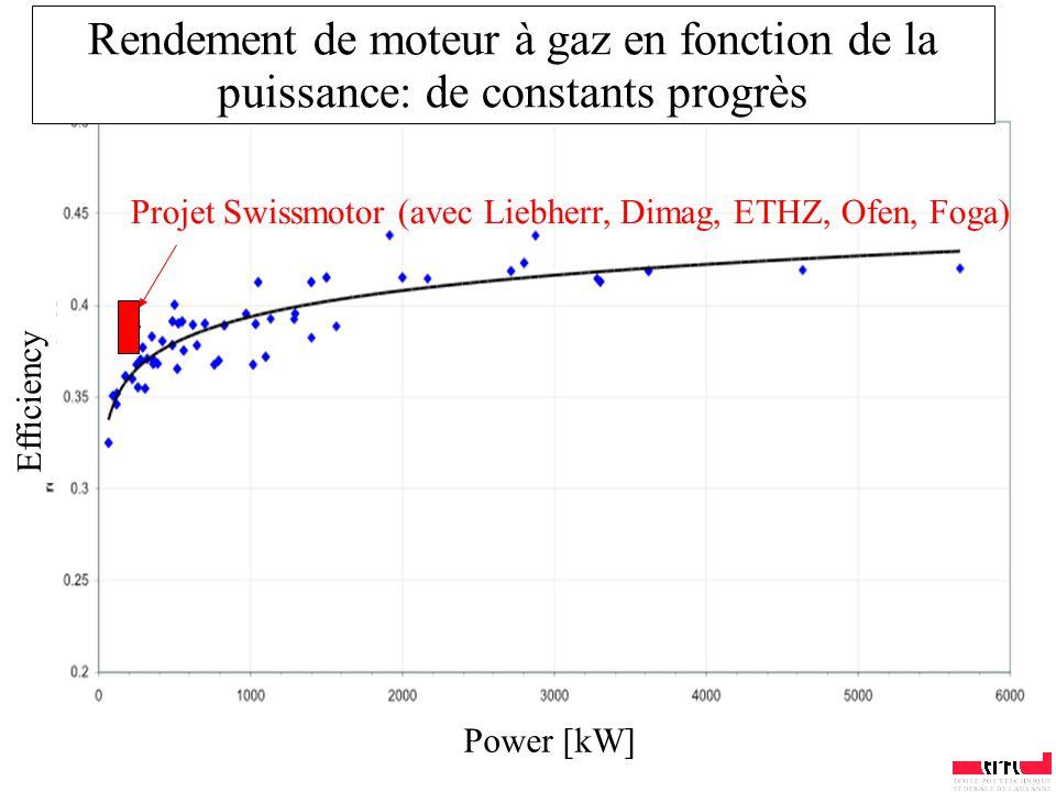 Rendement de moteur à gaz en fonction de la puissance: de constants progrès Power [kW] Efficiency Projet Swissmotor (avec Liebherr, Dimag, ETHZ, Ofen,