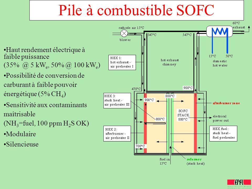Pile à combustible SOFC Haut rendement électrique à faible puissance (35% @ 5 kW e, 50% @ 100 kW e ) Possibilité de conversion de carburant à faible p