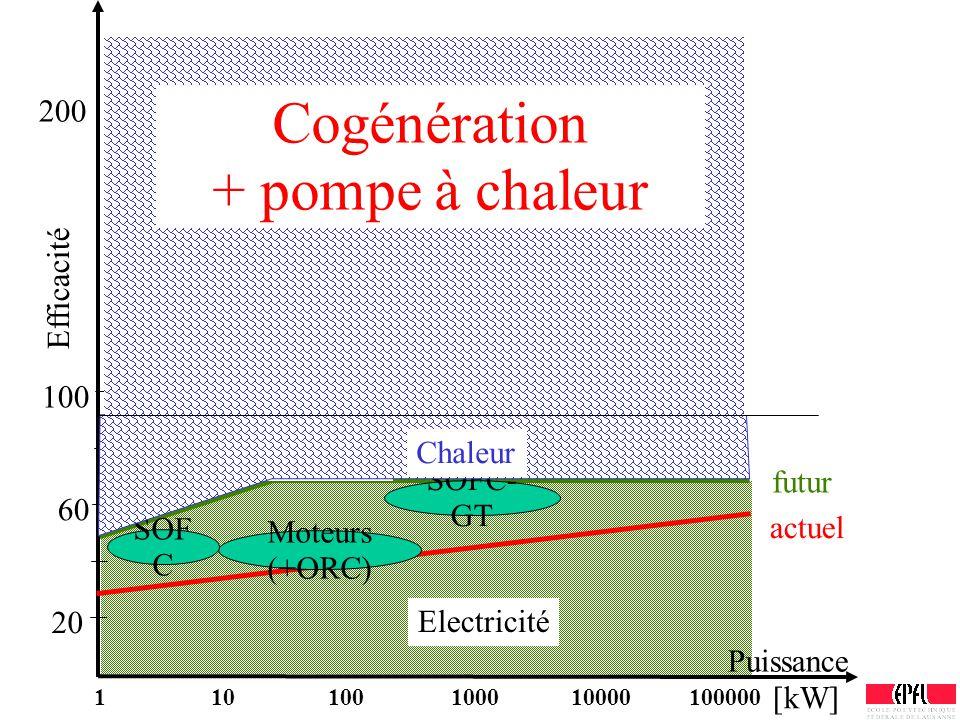 Puissance Efficacité 100 60 20 actuel futur Electricité Chauffage Moteurs (+ORC) SOF C SOFC- GT 110100100010000100000 [kW] Chaleur 200 Cogénération +