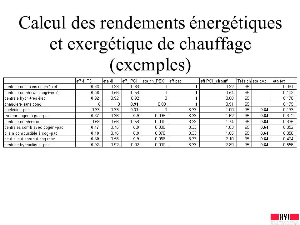 Calcul des rendements énergétiques et exergétique de chauffage (exemples)