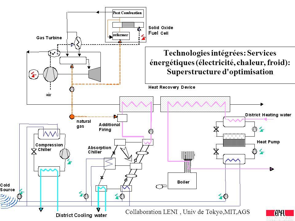 Technologies intégrées: Services énergétiques (électricité, chaleur, froid): Superstructure d'optimisation Collaboration LENI, Univ de Tokyo,MIT,AGS
