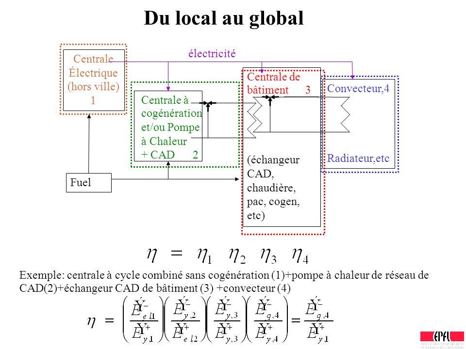 Du local au global Convecteur,4 Radiateur,etc Centrale Électrique (hors ville) 1 Centrale à cogénération et/ou Pompe à Chaleur + CAD 2 Fuel Centrale d