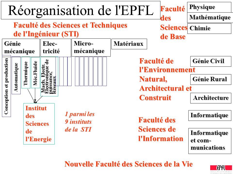 Réorganisation de l'EPFL Génie mécanique Micro- mécanique Elec- tricité Matériaux Physique Mathématique Chimie Génie Civil Génie Rural Architecture In