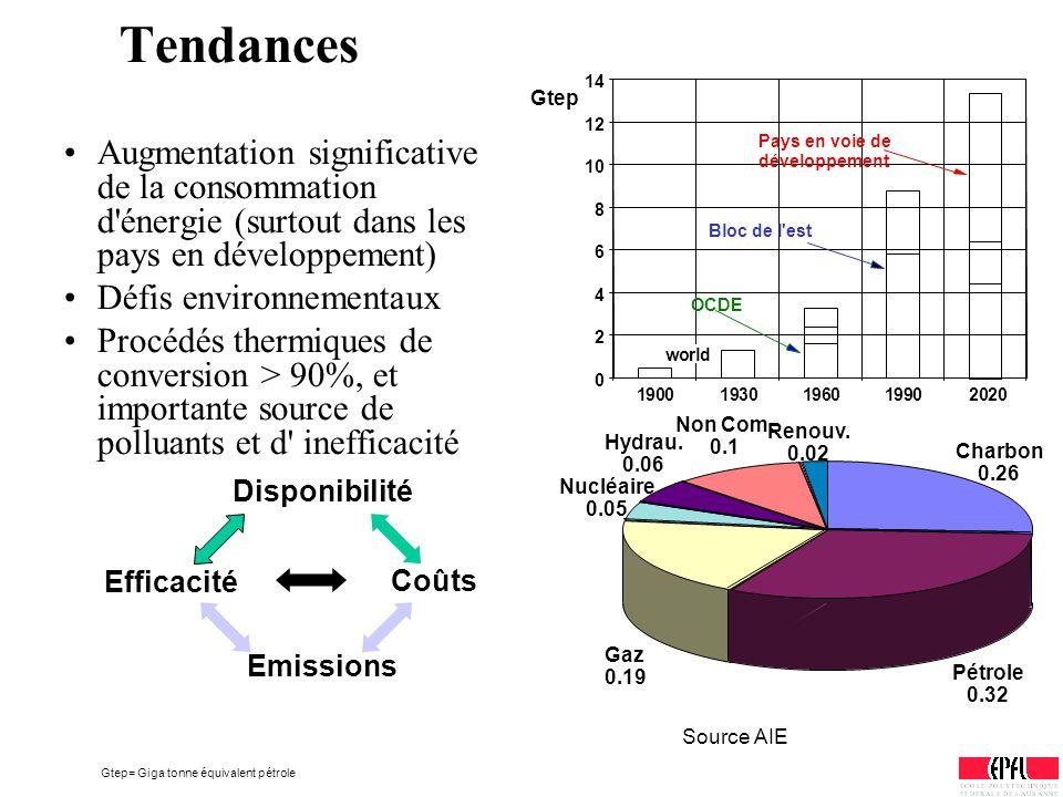 Tendances Augmentation significative de la consommation d'énergie (surtout dans les pays en développement) Défis environnementaux Procédés thermiques