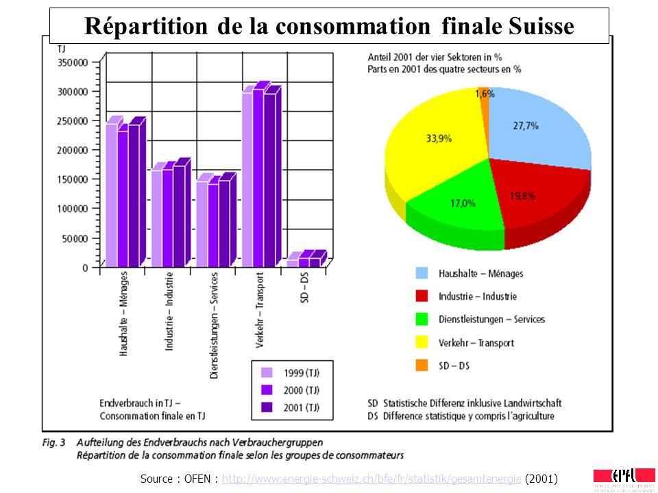 Répartition de la consommation finale Suisse Source : OFEN : http://www.energie-schweiz.ch/bfe/fr/statistik/gesamtenergie (2001)http://www.energie-sch