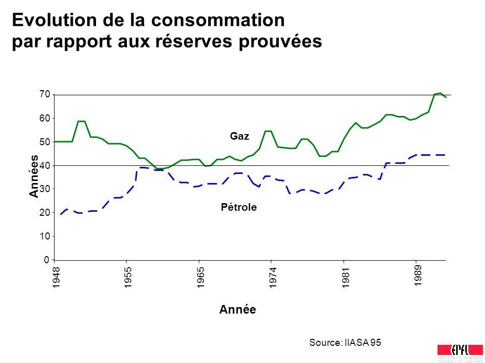 Evolution de la consommation par rapport aux réserves prouvées 0 10 20 30 40 50 60 70 19481955196519741981 1989 Année Années Pétrole Gaz Source: IIASA