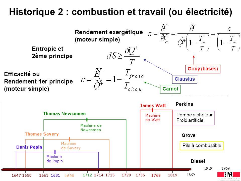 Historique 2 : combustion et travail (ou électricité) Pompe à chaleur Froid artificiel Perkins Grove Pile à combustible 1869 19191969 Carnot Clausius