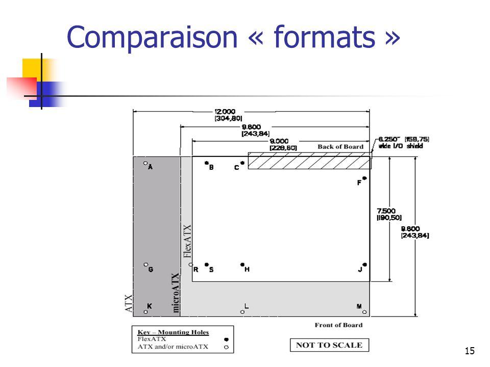 15 Comparaison « formats »