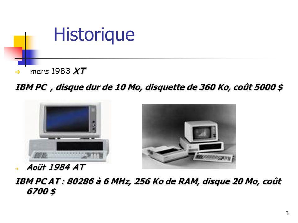 4 ➔ 1996 Intel ATX ➔ 2004 Intel BTX abandon en 2006 Historique