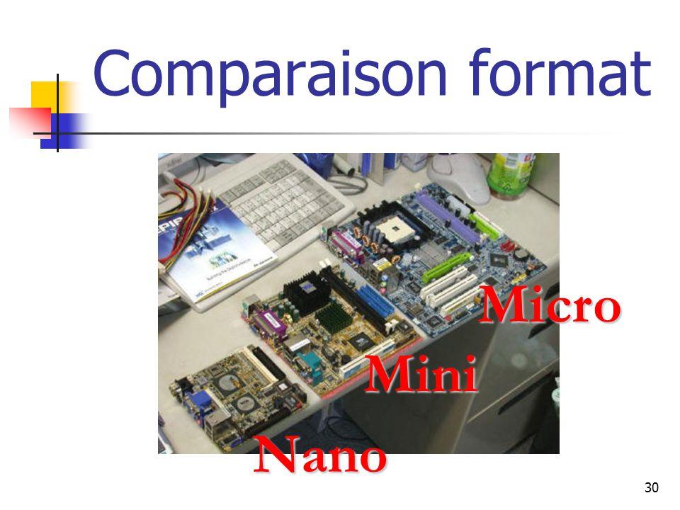 30 Comparaison format Nano Mini Micro