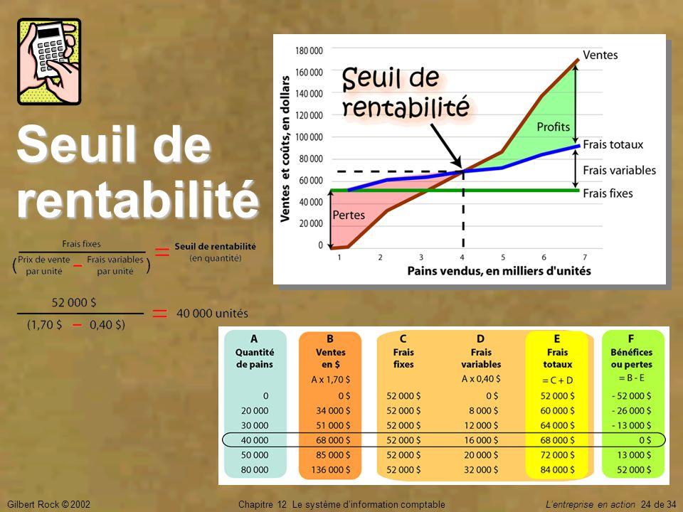 Gilbert Rock © 2002Chapitre 12 Le système d'information comptable L'entreprise en action 24 de 34 Seuil de rentabilité