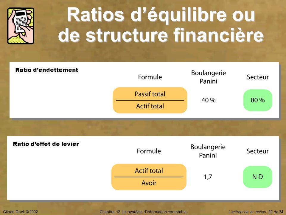 Gilbert Rock © 2002Chapitre 12 Le système d'information comptable L'entreprise en action 29 de 34 Ratios d'équilibre ou de structure financière Ratio