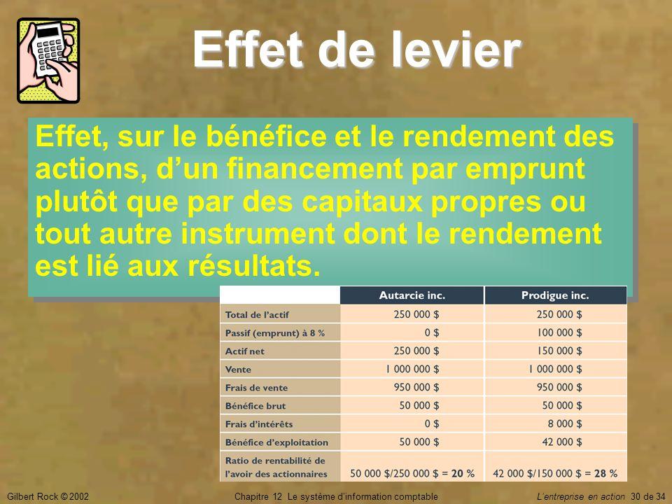 Gilbert Rock © 2002Chapitre 12 Le système d'information comptable L'entreprise en action 30 de 34 Effet de levier Effet, sur le bénéfice et le rendeme