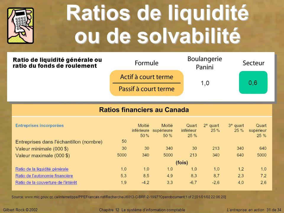Gilbert Rock © 2002Chapitre 12 Le système d'information comptable L'entreprise en action 31 de 34 Ratios de liquidité ou de solvabilité Ratio de liqui