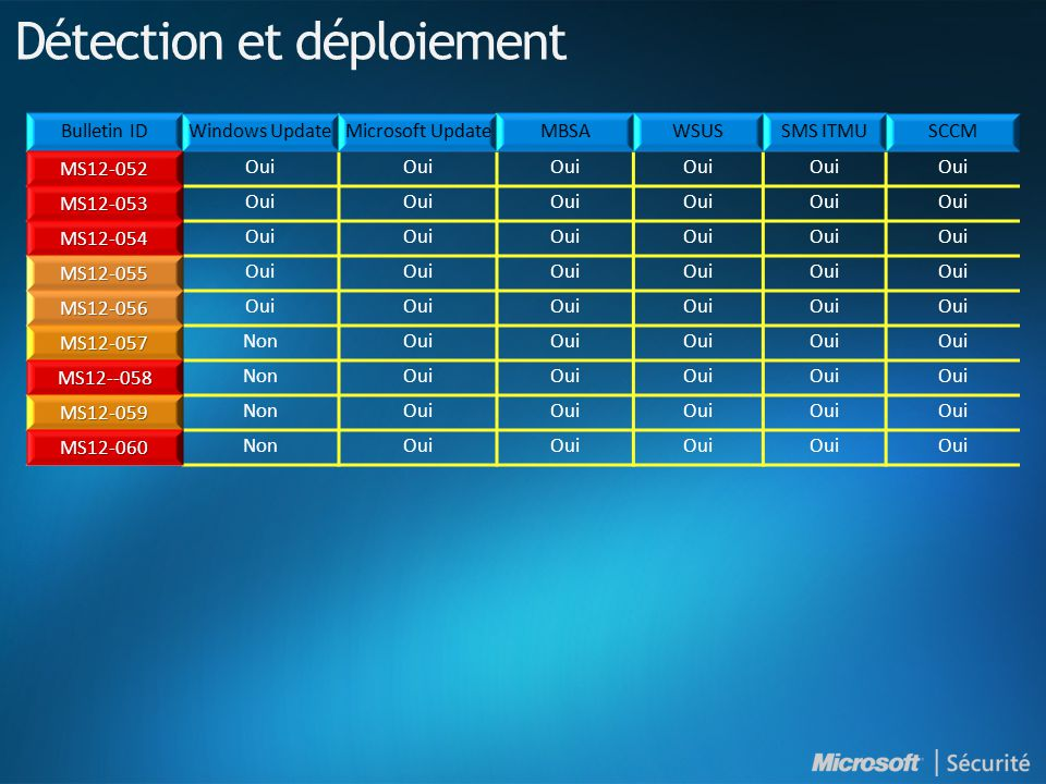 MS12-052 Oui MS12-053 MS12-054 MS12-055 MS12-056 MS12-057 NonOui MS12--058 NonOui MS12-059 NonOui MS12-060 NonOui Détection et déploiement