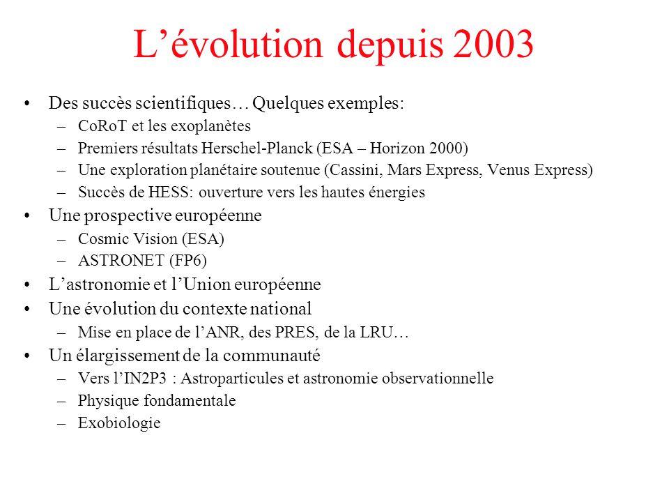 L'évolution depuis 2003 Des succès scientifiques… Quelques exemples: –CoRoT et les exoplanètes –Premiers résultats Herschel-Planck (ESA – Horizon 2000