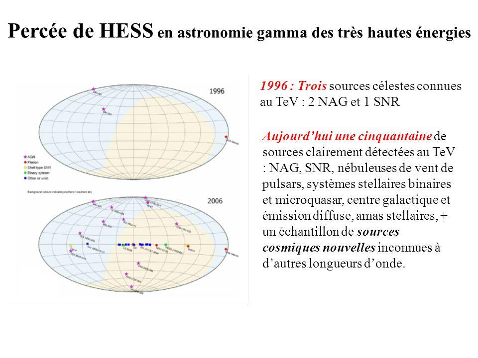 1996 : Trois sources célestes connues au TeV : 2 NAG et 1 SNR Aujourd'hui une cinquantaine de sources clairement détectées au TeV : NAG, SNR, nébuleus