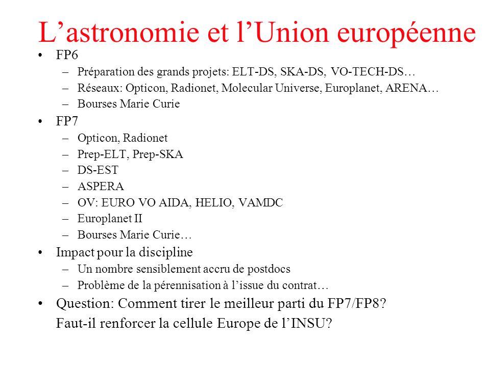 L'astronomie et l'Union européenne FP6 –Préparation des grands projets: ELT-DS, SKA-DS, VO-TECH-DS… –Réseaux: Opticon, Radionet, Molecular Universe, E