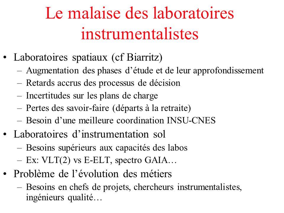 Le malaise des laboratoires instrumentalistes Laboratoires spatiaux (cf Biarritz) –Augmentation des phases d'étude et de leur approfondissement –Retar