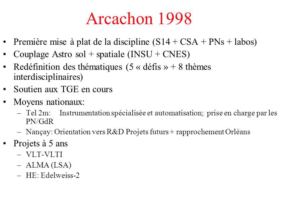 La Colle-sur-Loup 2003 Mauvais contexte budgétaire (crise au CNES + non-décision de la France pour ALMA) Evolution des thématiques: émergence cosmologie + exoplanètes Priorités: ALMA + Accès à un 30m optique TGE: Soutien VLT/I(2), IRAM (-> ALMA) HE: HESS, Edelweiss 2 Moyens nationaux:- OK avec instrumentation existante - changement de statut après phase d'exploitation Besoins en théorie & modélisation -> ASSNA Emergence de l'OV -> AS-OV Prise en compte de la composante européenne