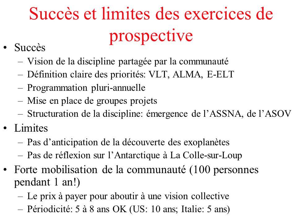 Succès et limites des exercices de prospective Succès –Vision de la discipline partagée par la communauté –Définition claire des priorités: VLT, ALMA,