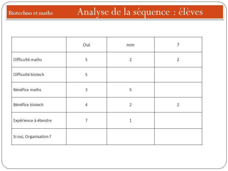Biotechno et maths Analyse de la séquence : élèves Ouinon.