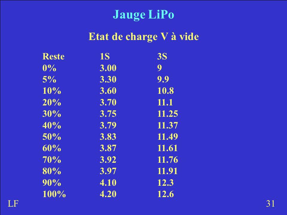 Jauge LiPo Etat de charge V à vide Reste1S3S 0%3.009 5%3.309.9 10% 3.6010.8 20% 3.7011.1 30% 3.7511.25 40% 3.7911.37 50% 3.8311.49 60% 3.8711.61 70% 3.9211.76 80% 3.9711.91 90% 4.1012.3 100% 4.2012.6 31LF