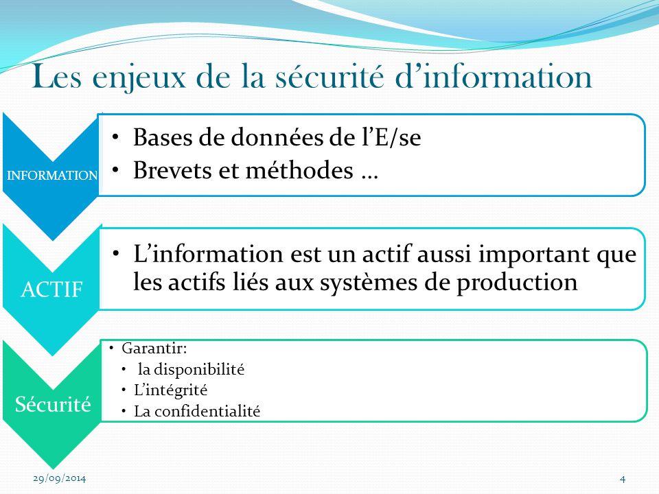 Les enjeux de la sécurité d'information 29/09/20144 INFORMATION Bases de données de l'E/se Brevets et méthodes … ACTIF L'information est un actif auss